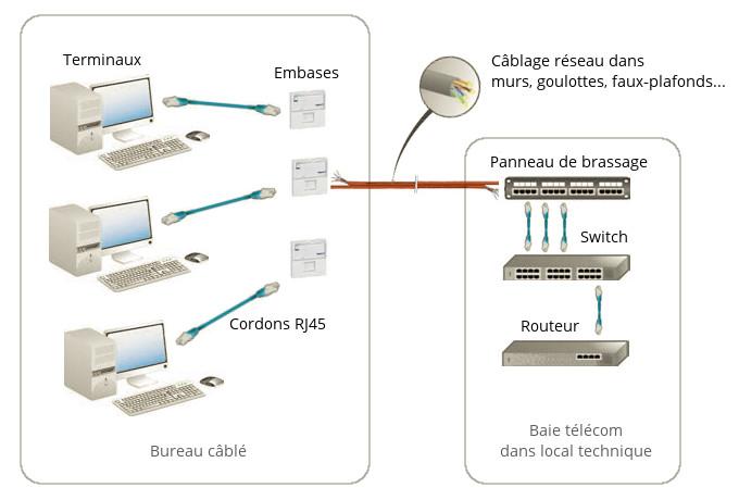 schéma représentant la structure d'une infrastructure