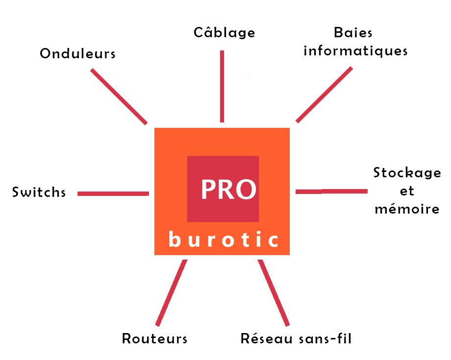 schéma représentatif de l'activité de PRO BUROTIC en infrastructure